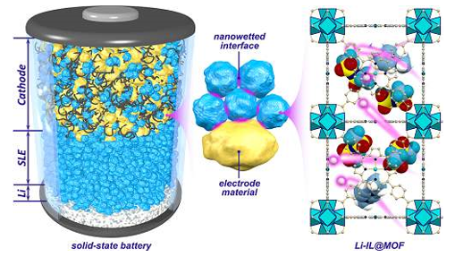 Solid-state lithium battery