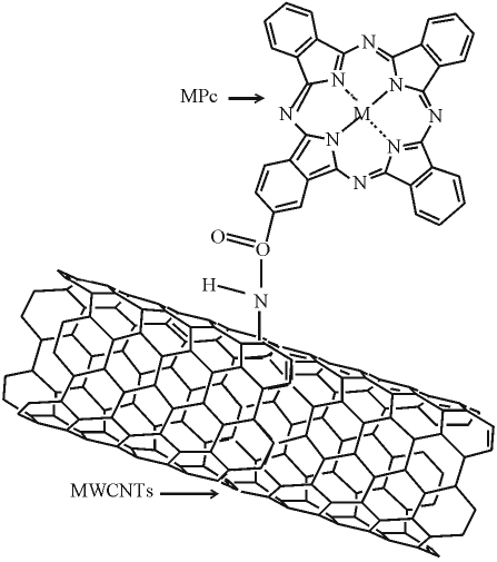 Carbon nanotubes modified by phthalocyanine